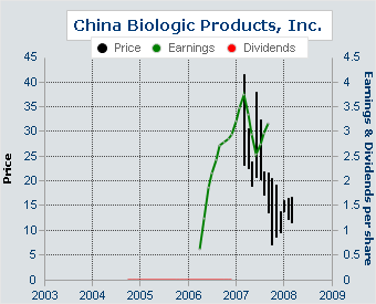 China Biologic Products Revenue for 2008 increased 44.3%