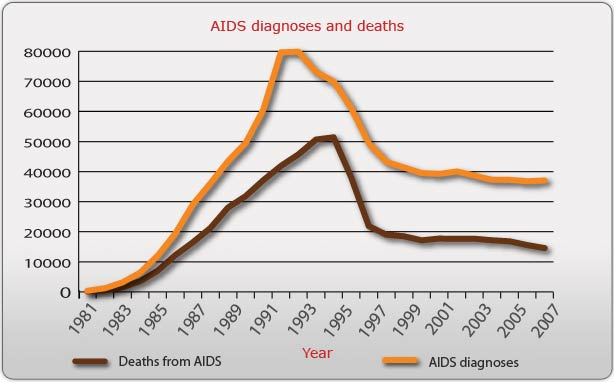 Sample Grant Proposal: AIDS HIV Prevention - page 7 of 33