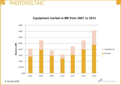 Yole1 PV Technology Equipment and Market Report