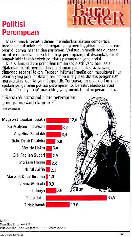 Koran Kompas, Hasil Polling Awal 2010