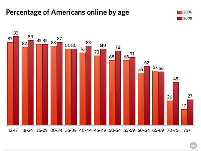 Graph showing distibution of Internet use by age cohort.