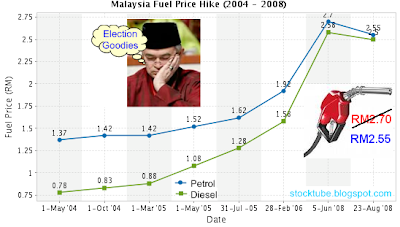 Fuel price lowered pre-P44
