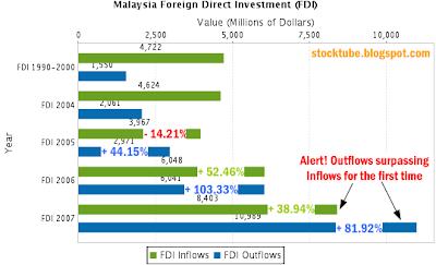 Malaysia FDI inflows outflows
