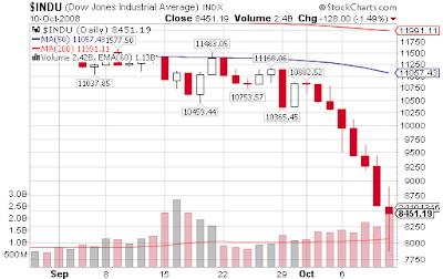 Down chart