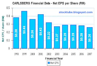 Carlsberg Net EPS