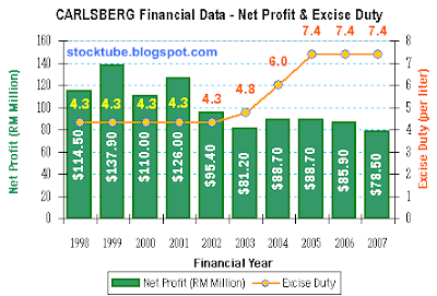 Carlsberg Net Profit Excise Duty