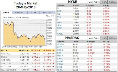 US Stock Market 20 May 2010