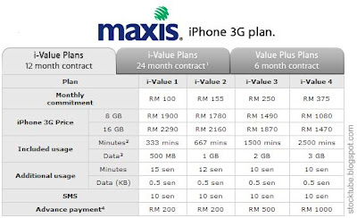 Maxis iPhone 3G Plan