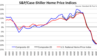 Case Shiller Home Index