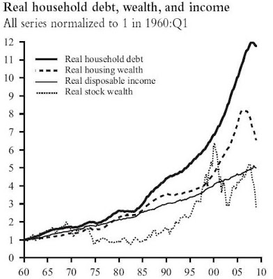 US Household Wealth
