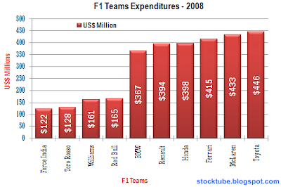 Formula-1 teams expenditure 2008