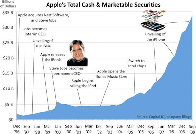 Apple Total Cash