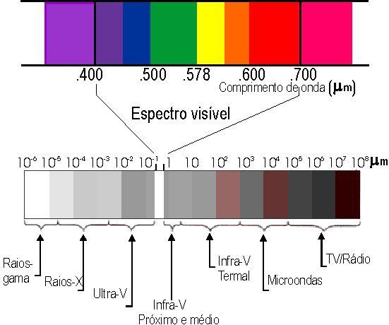 http://2.bp.blogspot.com/_LtMzBzK-wpc/S5wsgRn-z5I/AAAAAAAAABY/dyNnObyTsjU/S741/cor-espectro.jpg