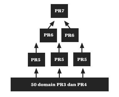 cara mendapatkan pr7