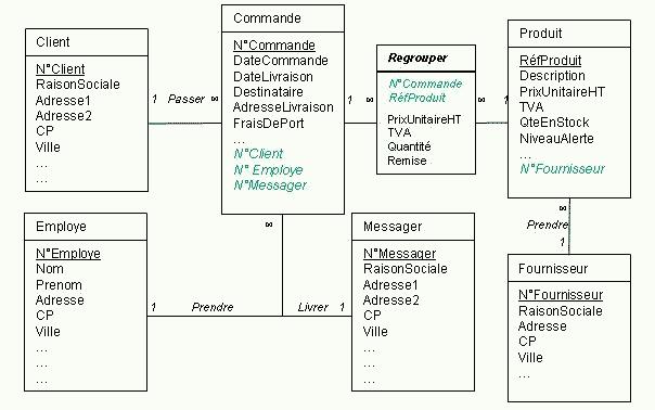 Corrig exercice merise entit association gestion des - Exercice corrige de table de karnaugh pdf ...