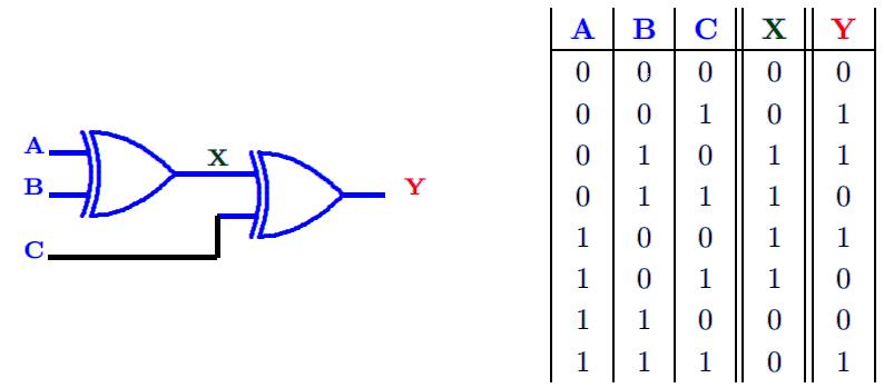 Corrig s exercices circuit logique et table de v rit et for Les circuit logique