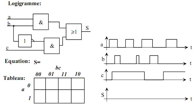 exercices logique combinatoire karnaugh et morgan