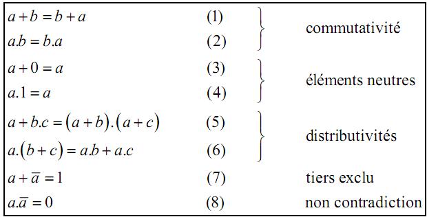 Algèbre de Boole : exercice de sciences physiques de ...