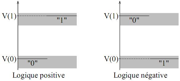 Portes logiques et alg bre de boole architecture des for Portes logiques cours