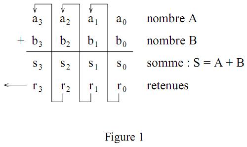 Logique combinatoire exercices for Fonction combinatoire
