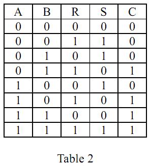 Logique combinatoire addition et soustraction binaire - Table de verite multiplexeur 2 vers 1 ...