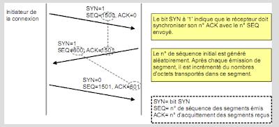 Les r seaux ip ipv4 plan adressage ip encapsulation ip for Fenetre glissante