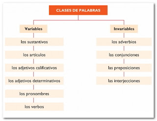 Clases de palabras variables y invariables
