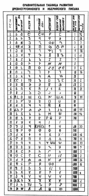Сравнительная таблица развития древнегрузинского и иберийского письма
