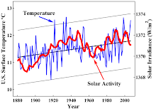 Temperature Vs Solar Activity Chart