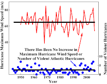 There Has Been No Increase in Maximum Hurricane Wind Speed or Number of Violent Atlantic Hurricanes