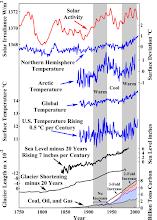 Solar Activity Charts