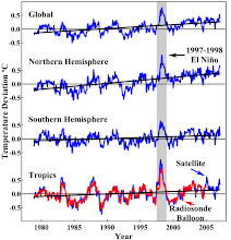 Global Temperature Deviation *C