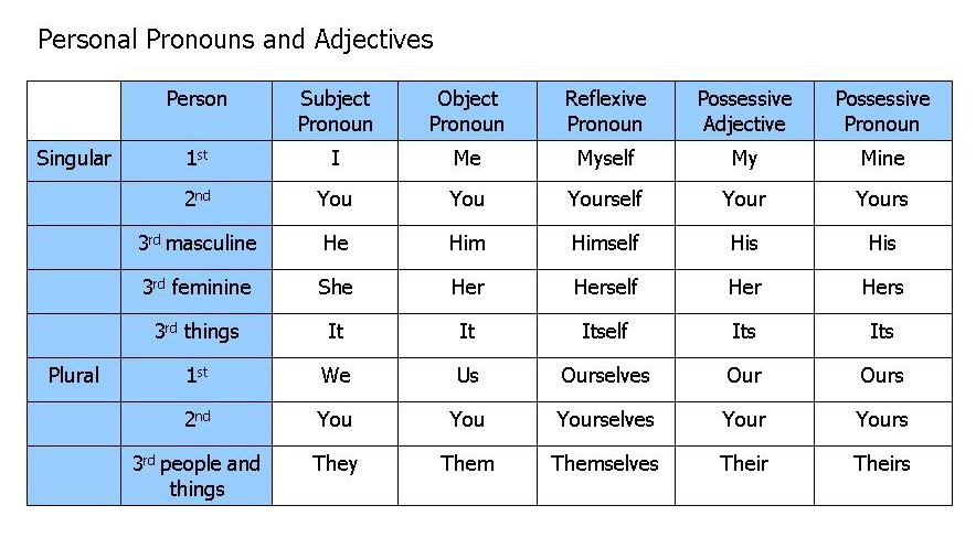 3cursA 2 Unit 2 Object pronouns – Object Pronoun Worksheets