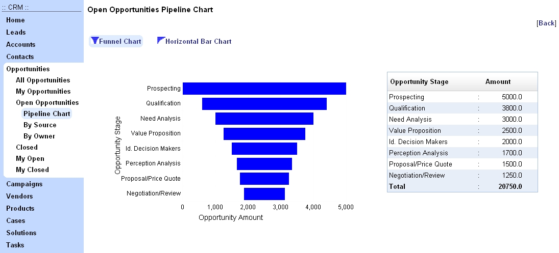 Sales pipeline tools freeware