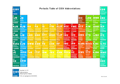 Periodic table abbreviations