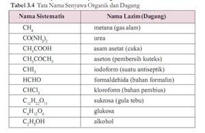khusus selain nama sistematis banyak senyawa organik mempunyai nama
