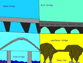 Room 1 Sunnybrae Normal School The Main Types Of Bridges