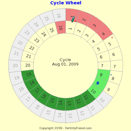 [cyclewheel]