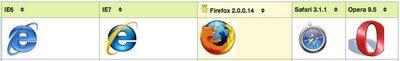 Jämförelse mellan webbläsare med Tablefy