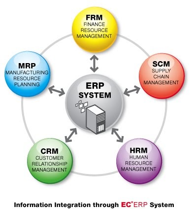 erp systems in the healthcare industry The current release, lawson m3 71, features integrated industry-specific functionality and a commitment to open standards, for greater flexibility and lower cost of ownership than competing systems the applications are designed to be implemented with relative ease and require less maintenance than other erp solutions.