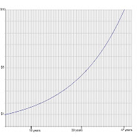 Shows the effect of compound interest at 5% per annum