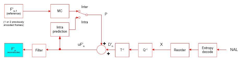 my technical articles h 264 overview Demultiplexer Block Diagram h 264 encoder block diagram