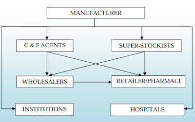 Pharma Logistics from manufacturer to Retailer in India