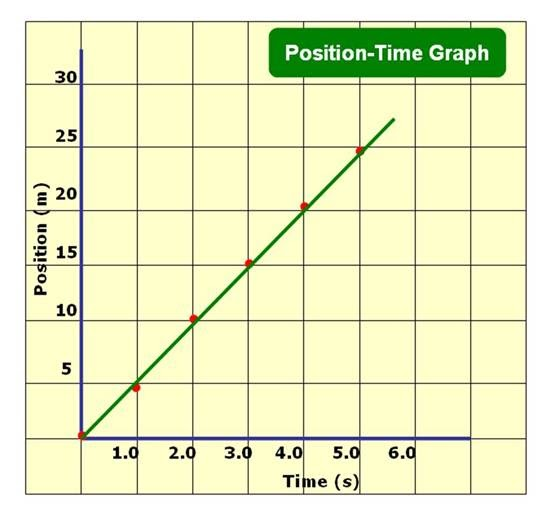 how to create a position time graph