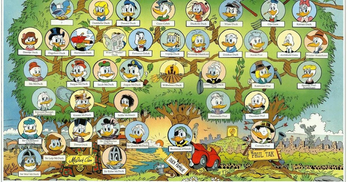 Sittard Web Log De Stamboom Van Donald Duck