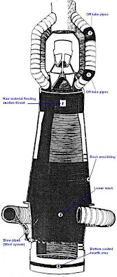 Refractory Technology: Blast Furnace image