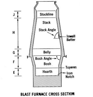 Refractory Technology: Blast Furnace Cross Section image