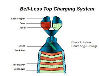 Blast Furnace - Bell Less Top Charging image