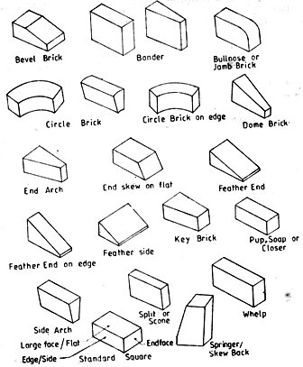 Refractory Bricks - Shapes and Sizes image