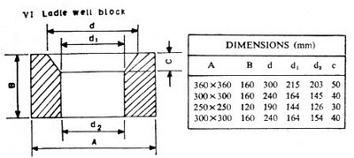 Refractory Ladle Well Block image